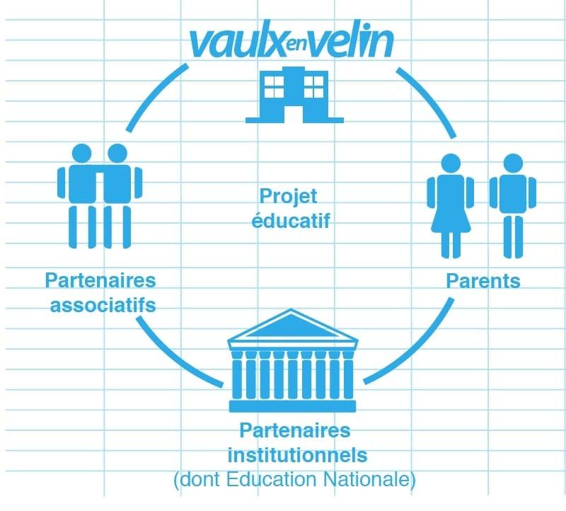 Schéma du Projet éducatif